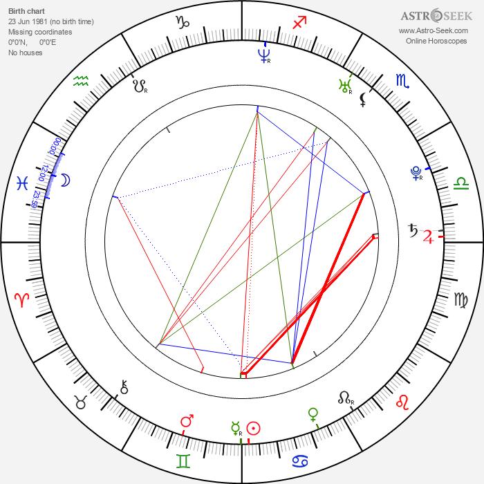 Antony Costa - Astrology Natal Birth Chart