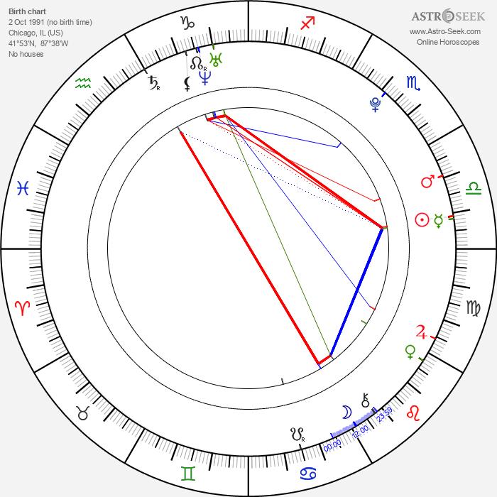 Antony Del Rio - Astrology Natal Birth Chart