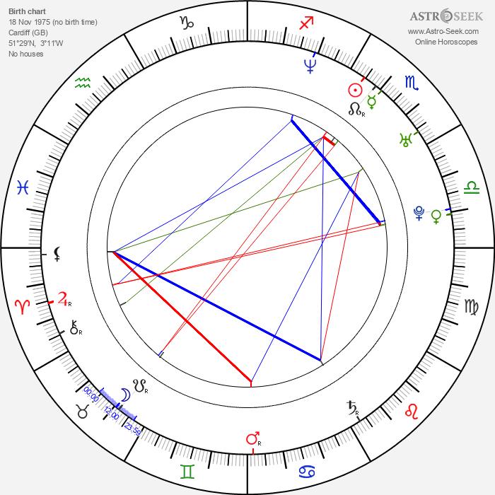 Antony Hall - Astrology Natal Birth Chart