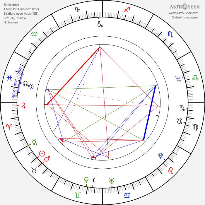 Antony Worrall Thompson - Astrology Natal Birth Chart