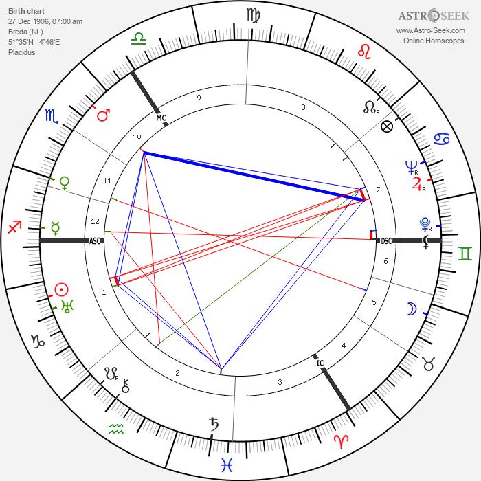 Antoon Struycken - Astrology Natal Birth Chart