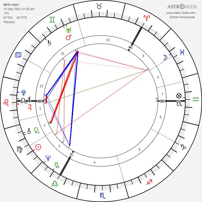 Antti Hammarberg - Astrology Natal Birth Chart