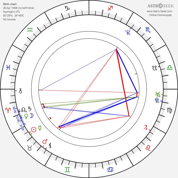 Antti Jokinen - Astrology Natal Birth Chart