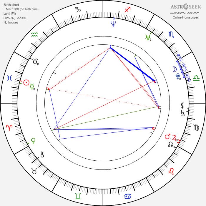 Antti-Jussi Sipilä - Astrology Natal Birth Chart