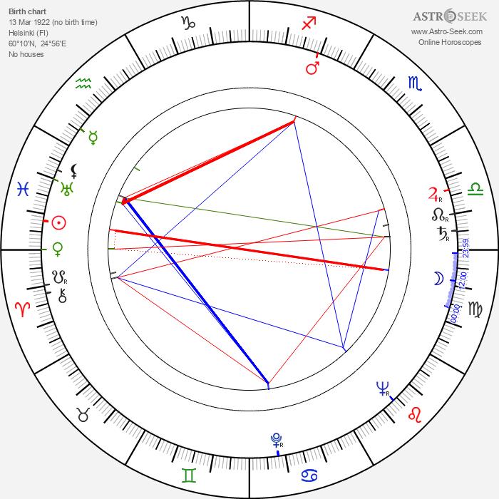 Antti Koskinen - Astrology Natal Birth Chart