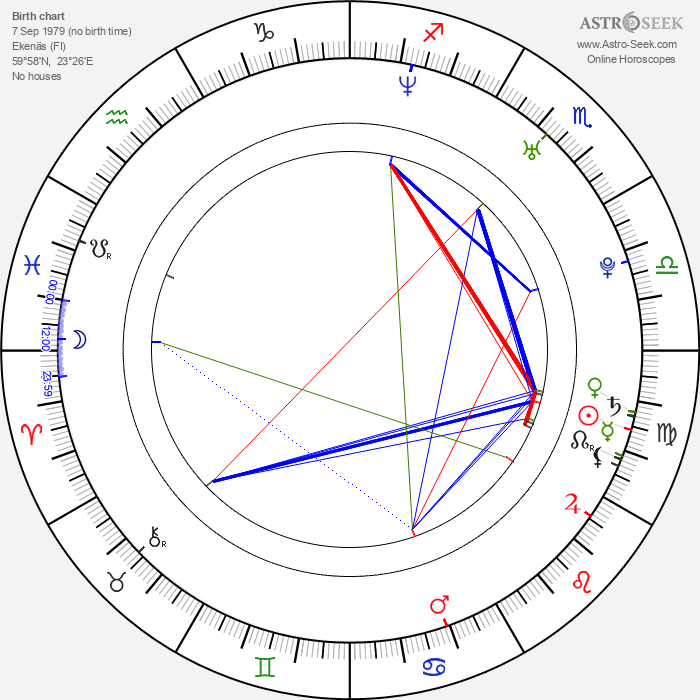Antti Luusuaniemi - Astrology Natal Birth Chart