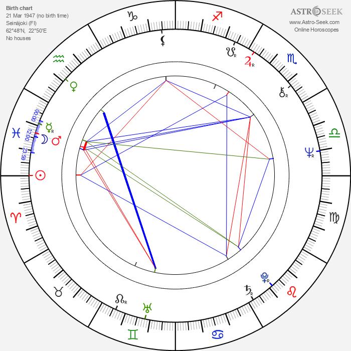 Antti Seppä - Astrology Natal Birth Chart