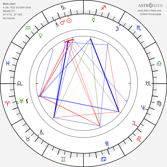 Antti Tarkiainen - Astrology Natal Birth Chart