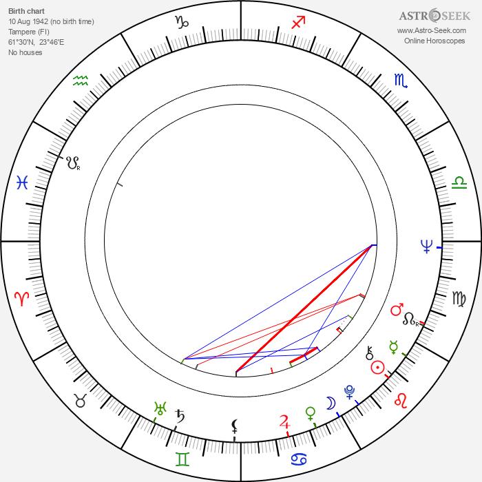 Antti Välikangas - Astrology Natal Birth Chart