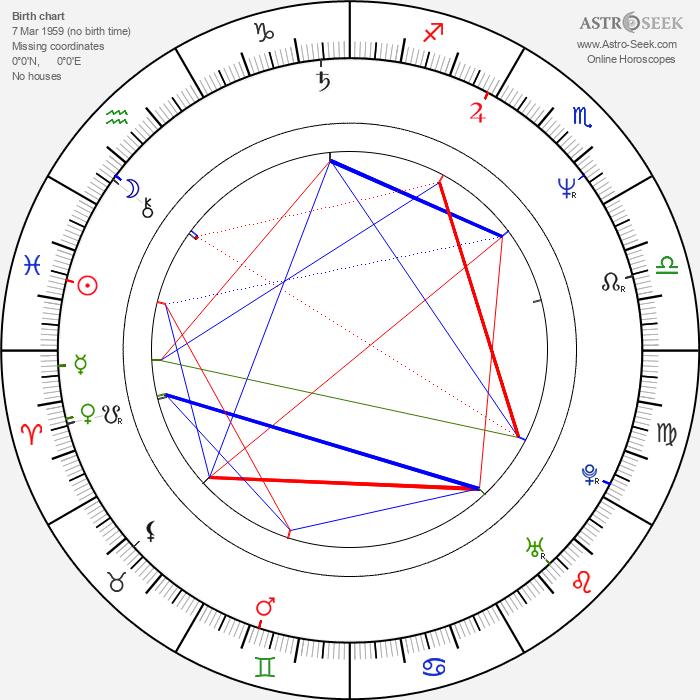 Antti Virmavirta - Astrology Natal Birth Chart