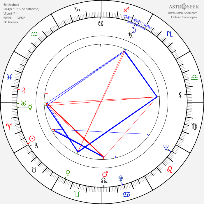 Anu Kilpiö - Astrology Natal Birth Chart