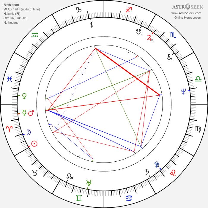 Anu Saari - Astrology Natal Birth Chart