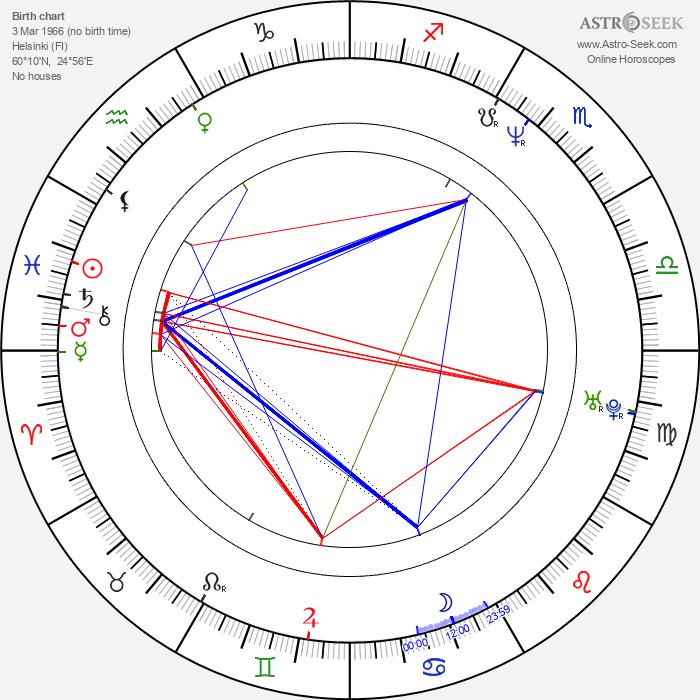 Anu Sinisalo - Astrology Natal Birth Chart