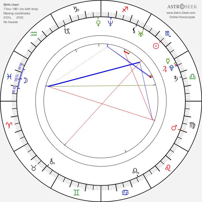 Anushka Shetty - Astrology Natal Birth Chart
