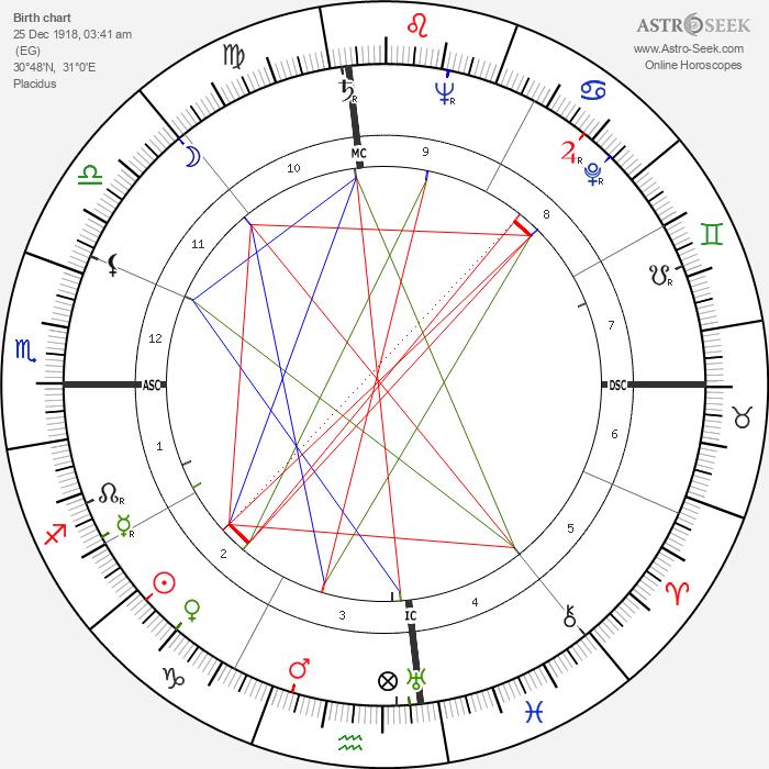 Anwar Sadat - Astrology Natal Birth Chart