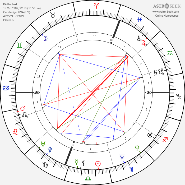 Anwar Wissa - Astrology Natal Birth Chart