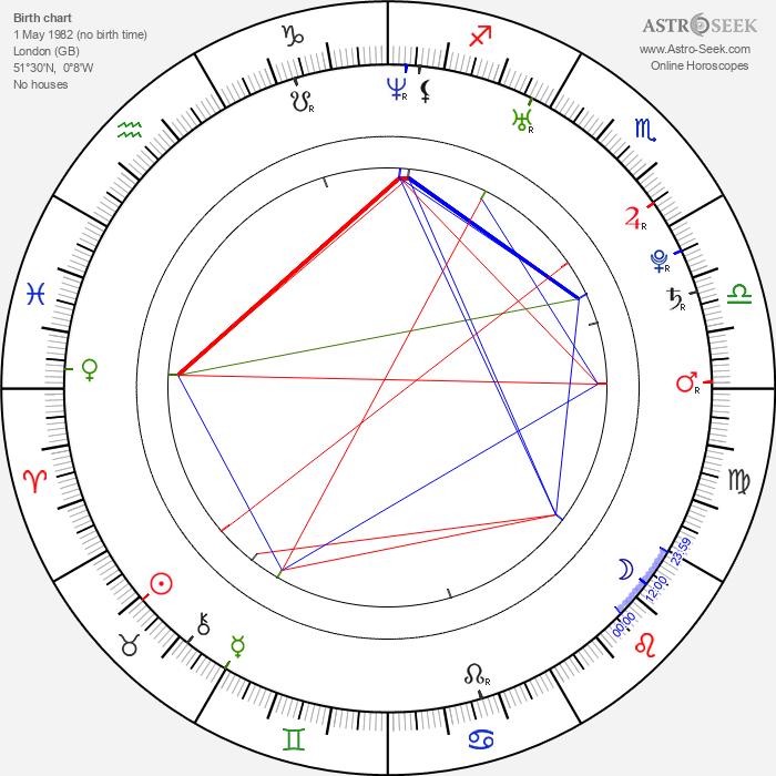 Anya Lahiri - Astrology Natal Birth Chart