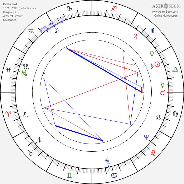 Apostol Karamitev - Astrology Natal Birth Chart