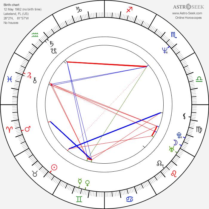 April Grace - Astrology Natal Birth Chart