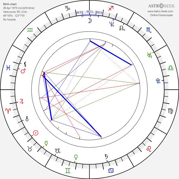 April Telek - Astrology Natal Birth Chart