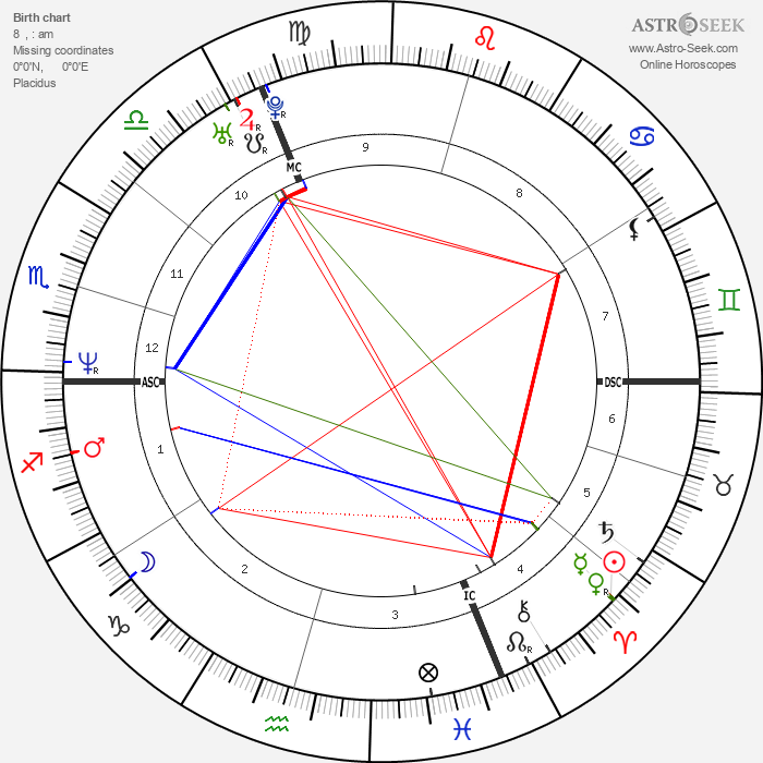 Arabella Kiesbauer - Astrology Natal Birth Chart