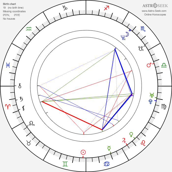 Araceli González - Astrology Natal Birth Chart