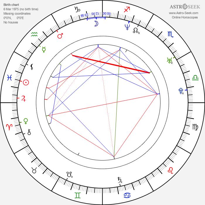 Aracely Arámbula - Astrology Natal Birth Chart