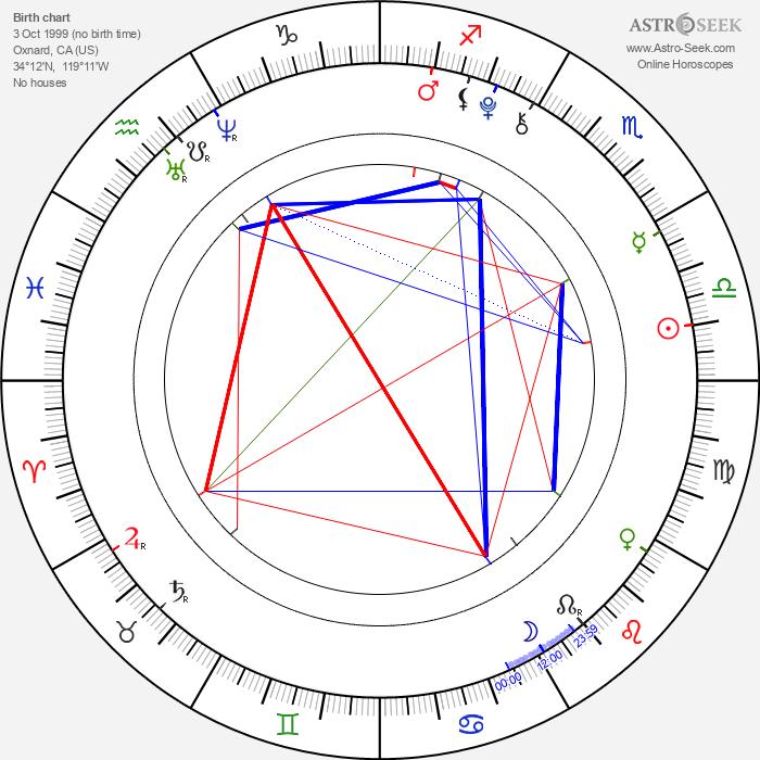 Aramis Knight - Astrology Natal Birth Chart