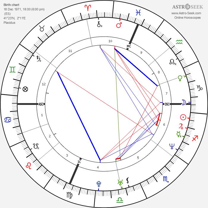 Arantxa Sánchez Vicario - Astrology Natal Birth Chart