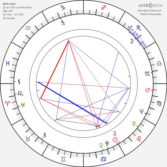 Arata Isozaki - Astrology Natal Birth Chart