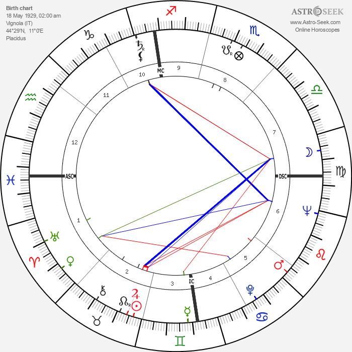 Arcadio Venturi - Astrology Natal Birth Chart