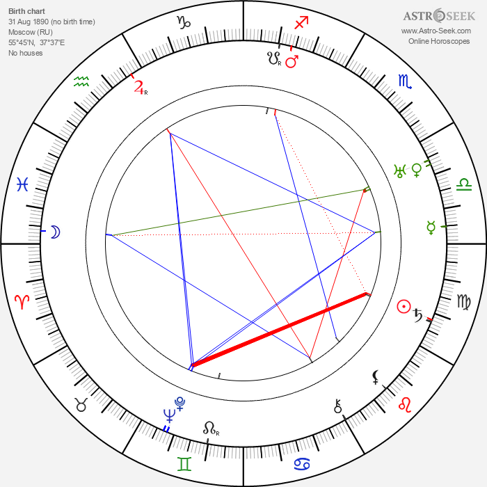 Arcady Boytler - Astrology Natal Birth Chart