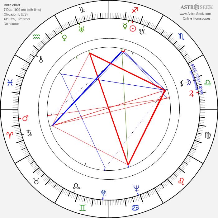 Arch Oboler - Astrology Natal Birth Chart