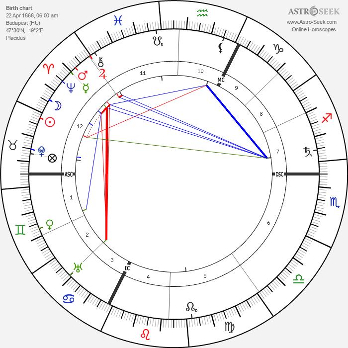Archduchess Marie Valerie of Austria - Astrology Natal Birth Chart