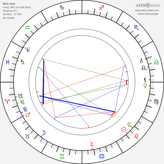 Archduke Ludwig Salvator of Austria - Astrology Natal Birth Chart