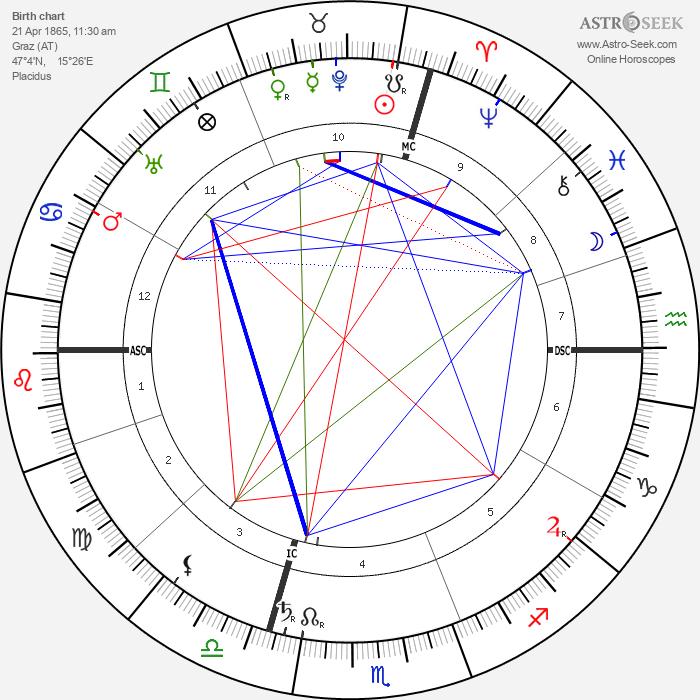 Archduke Otto of Austria - Astrology Natal Birth Chart