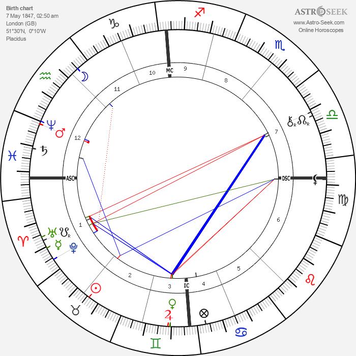 Archibald Primrose - Astrology Natal Birth Chart