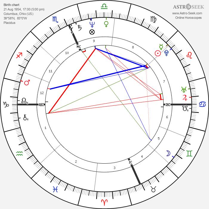 Archie Griffin - Astrology Natal Birth Chart