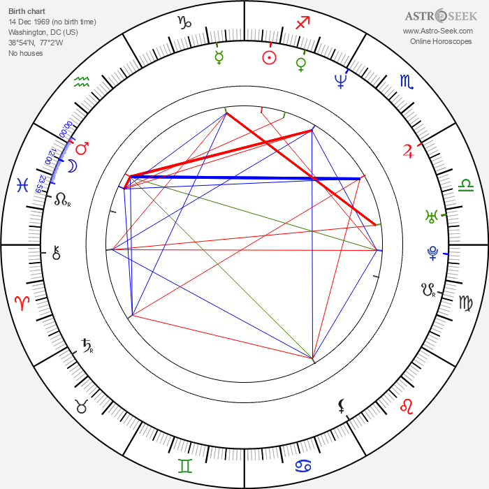 Archie Kao - Astrology Natal Birth Chart