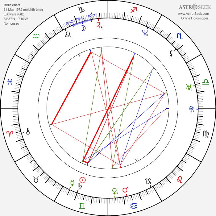 Archie Panjabi - Astrology Natal Birth Chart