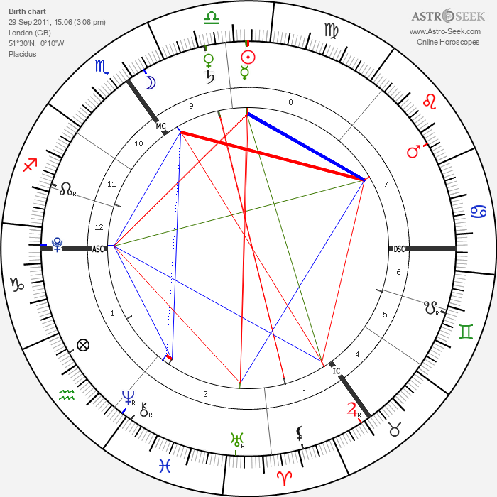 Archie Wilshere - Astrology Natal Birth Chart
