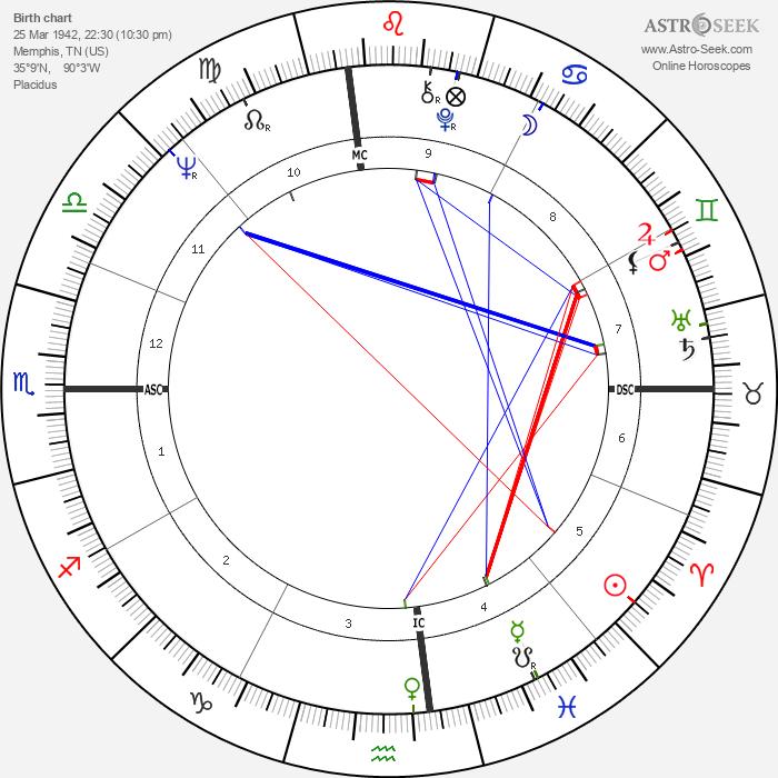 Aretha Franklin - Astrology Natal Birth Chart