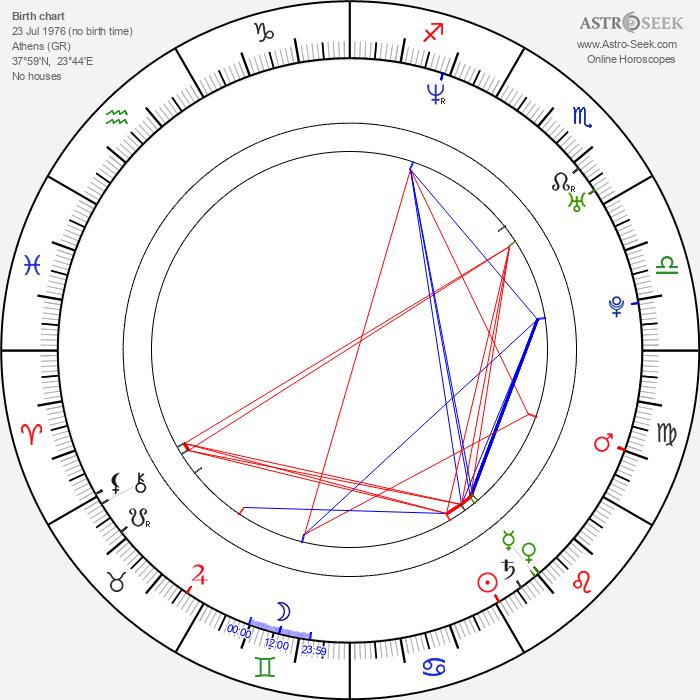 Argyris Papadimitropoulos - Astrology Natal Birth Chart