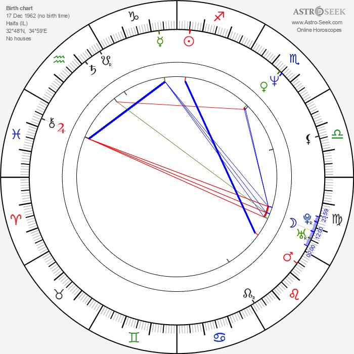 Ari Folman - Astrology Natal Birth Chart