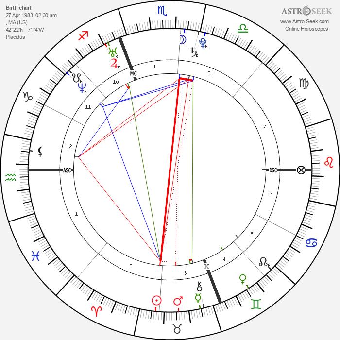 Ari Graynor - Astrology Natal Birth Chart