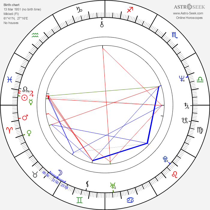 Ari Piispa - Astrology Natal Birth Chart