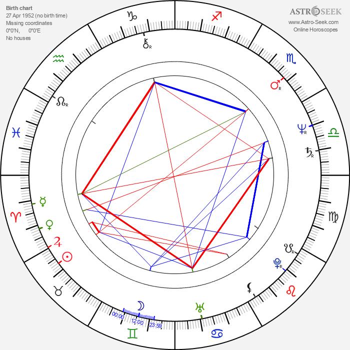 Ari Vatanen - Astrology Natal Birth Chart