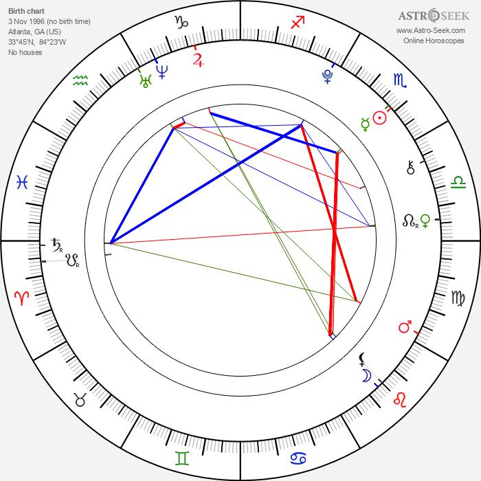Aria Wallace - Astrology Natal Birth Chart