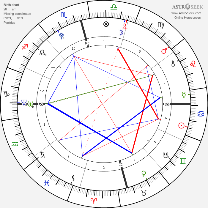 Ariana Grande - Astrology Natal Birth Chart
