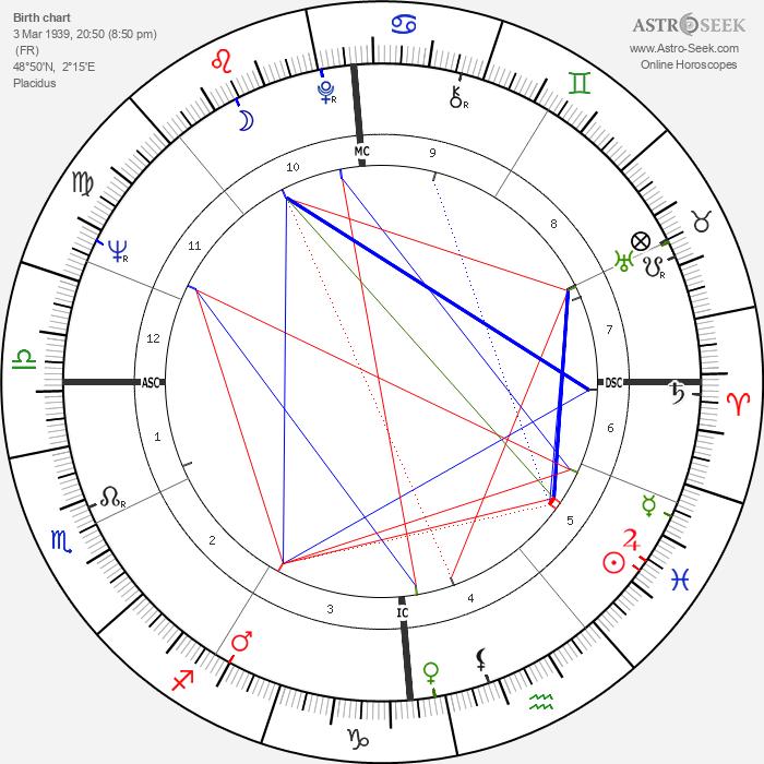 Ariane Mnouchkine - Astrology Natal Birth Chart